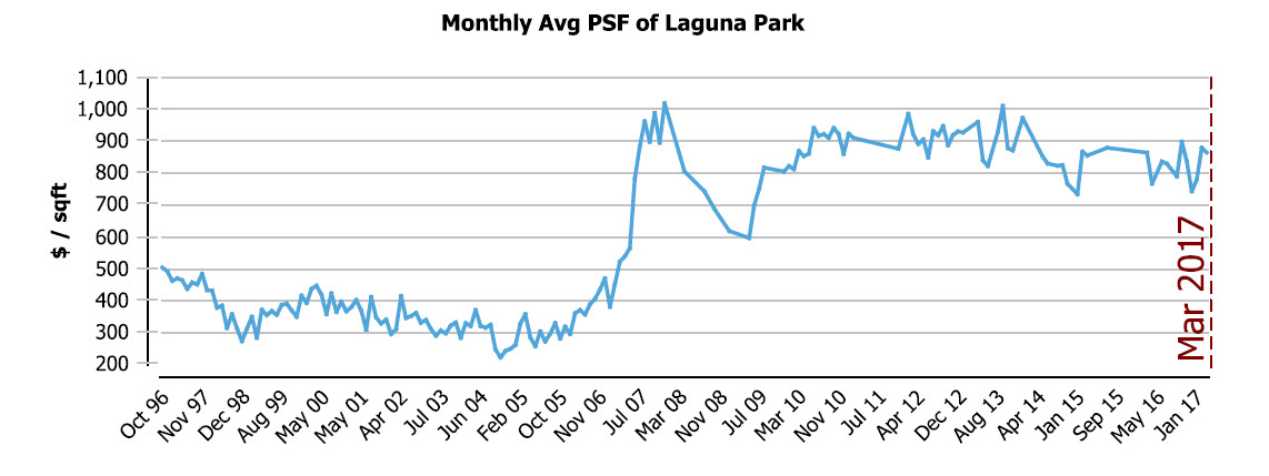 Laguna Park East Coast Pricing